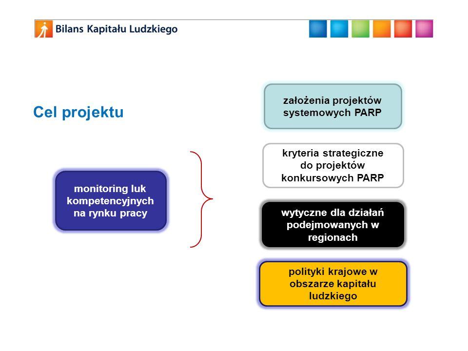 Cel projektu monitoring luk kompetencyjnych na rynku pracy założenia projektów systemowych PARP kryteria strategiczne do projektów konkursowych PARP w