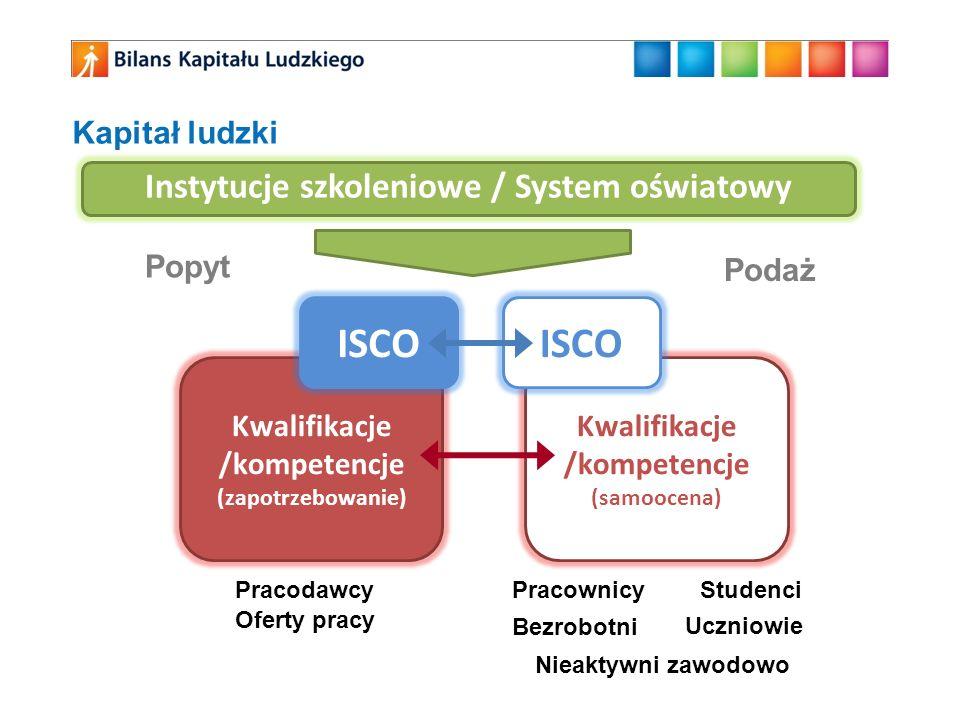 Kapitał ludzki Kwalifikacje /kompetencje (zapotrzebowanie) ISCO Kwalifikacje /kompetencje (samoocena) ISCO Popyt Podaż PracodawcyPracownicy Uczniowie