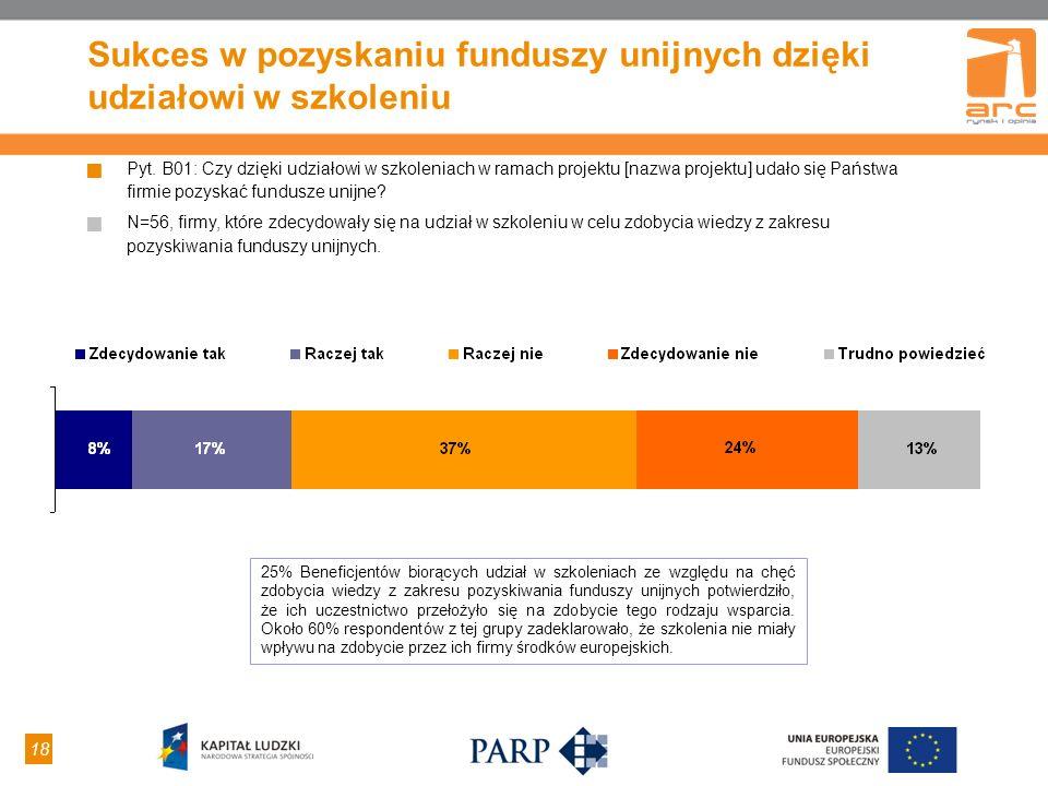 18 Sukces w pozyskaniu funduszy unijnych dzięki udziałowi w szkoleniu Pyt. B01: Czy dzięki udziałowi w szkoleniach w ramach projektu [nazwa projektu]