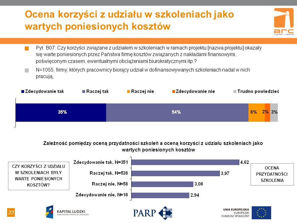 22 Ocena korzyści z udziału w szkoleniach jako wartych poniesionych kosztów Pyt. B07: Czy korzyści związane z udziałem w szkoleniach w ramach projektu