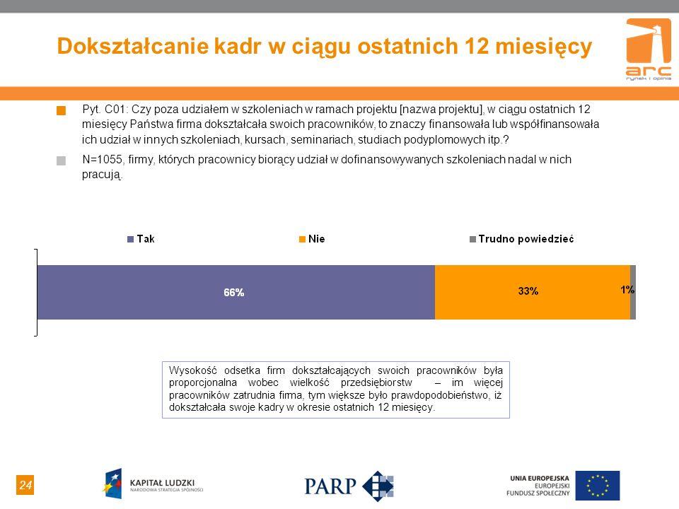 24 Dokształcanie kadr w ciągu ostatnich 12 miesięcy Pyt. C01: Czy poza udziałem w szkoleniach w ramach projektu [nazwa projektu], w ciągu ostatnich 12