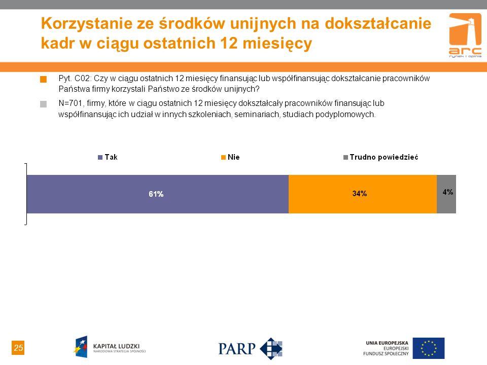 25 Korzystanie ze środków unijnych na dokształcanie kadr w ciągu ostatnich 12 miesięcy Pyt. C02: Czy w ciągu ostatnich 12 miesięcy finansując lub wspó
