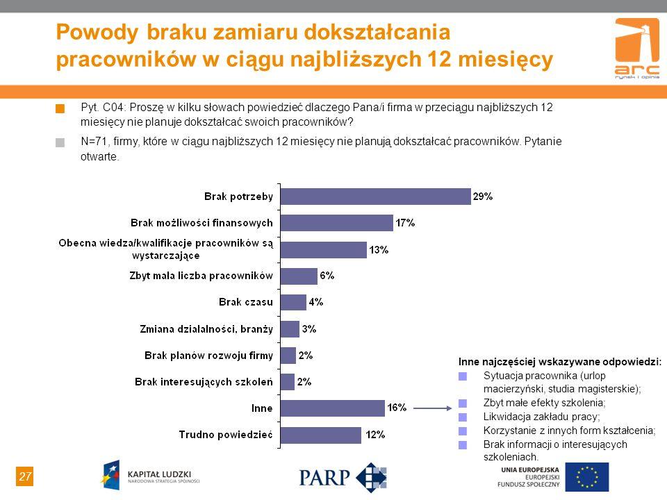 27 Powody braku zamiaru dokształcania pracowników w ciągu najbliższych 12 miesięcy Pyt.