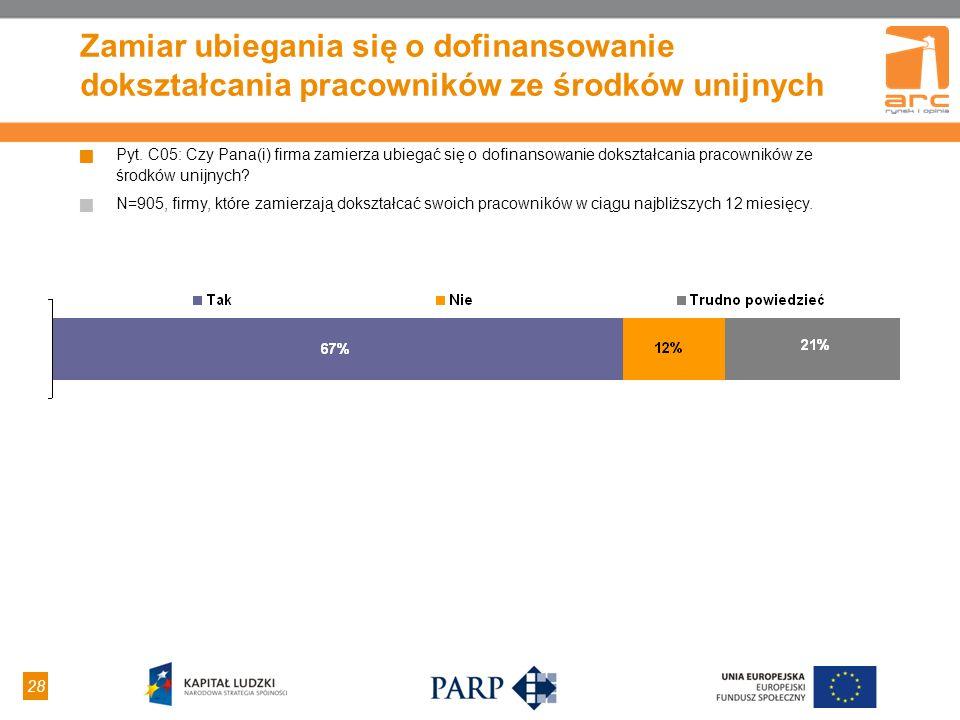 28 Zamiar ubiegania się o dofinansowanie dokształcania pracowników ze środków unijnych Pyt. C05: Czy Pana(i) firma zamierza ubiegać się o dofinansowan