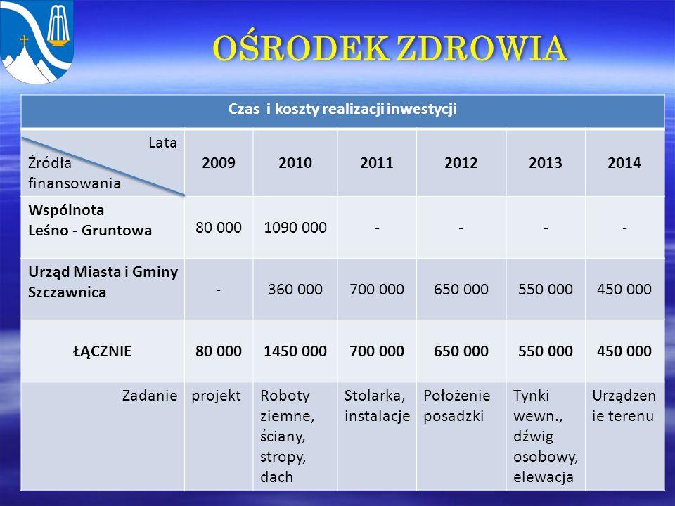 OŚRODEK ZDROWIA Czas i koszty realizacji inwestycji Lata Źródła finansowania 200920102011201220132014 Wspólnota Leśno - Gruntowa 80 0001090 000---- Urząd Miasta i Gminy Szczawnica -360 000700 000650 000550 000450 000 ŁĄCZNIE80 0001450 000700 000650 000550 000450 000 ZadanieprojektRoboty ziemne, ściany, stropy, dach Stolarka, instalacje Położenie posadzki Tynki wewn., dźwig osobowy, elewacja Urządzen ie terenu