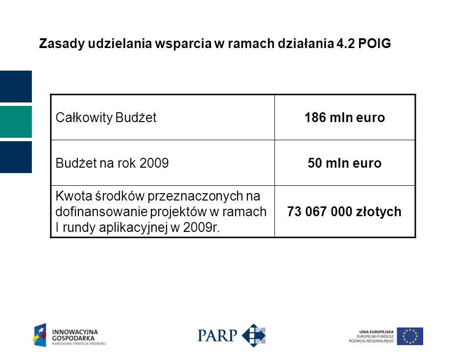 Zasady udzielania wsparcia w ramach działania 4.2 POIG Całkowity Budżet186 mln euro Budżet na rok 200950 mln euro Kwota środków przeznaczonych na dofinansowanie projektów w ramach I rundy aplikacyjnej w 2009r.