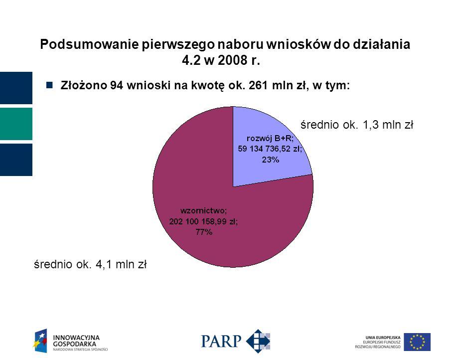 Podsumowanie pierwszego naboru wniosków do działania 4.2 w 2008 r.