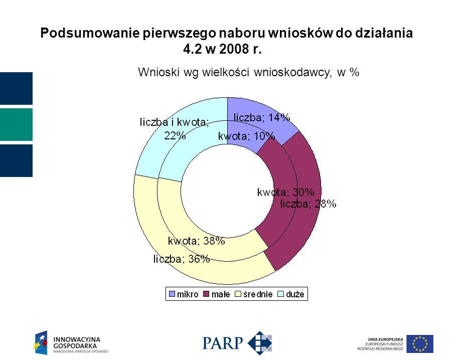 Wnioski wg wielkości wnioskodawcy, w % Podsumowanie pierwszego naboru wniosków do działania 4.2 w 2008 r.