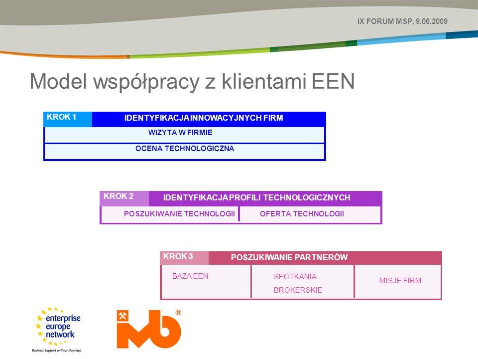 Model współpracy z klientami EEN IX FORUM MSP, 9.06.2009 IDENTYFIKACJA INNOWACYJNYCH FIRM KROK 1 WIZYTA W FIRMIE OCENA TECHNOLOGICZNA IDENTYFIKACJA PROFILI TECHNOLOGICZNYCH KROK 2 POSZUKIWANIE TECHNOLOGIIOFERTA TECHNOLOGII POSZUKIWANIE PARTNERÓW KROK 3 BAZA EEN SPOTKANIA BROKERSKIE MISJE FIRM