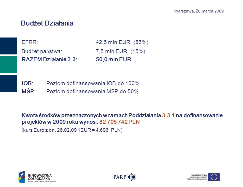 Warszawa, 2 0 marca 2009 Bud ż et Działania EFRR:42,5 mln EUR (85%) Bud ż et pa ń stwa:7,5 mln EUR (15%) RAZEM Działanie 3.3:50,0 mln EUR IOB: Poziom dofinansowania IOB do 100% M Ś P: Poziom dofinansowania M S P do 50% Kwota środków przeznaczonych w ramach Poddziałania 3.3.