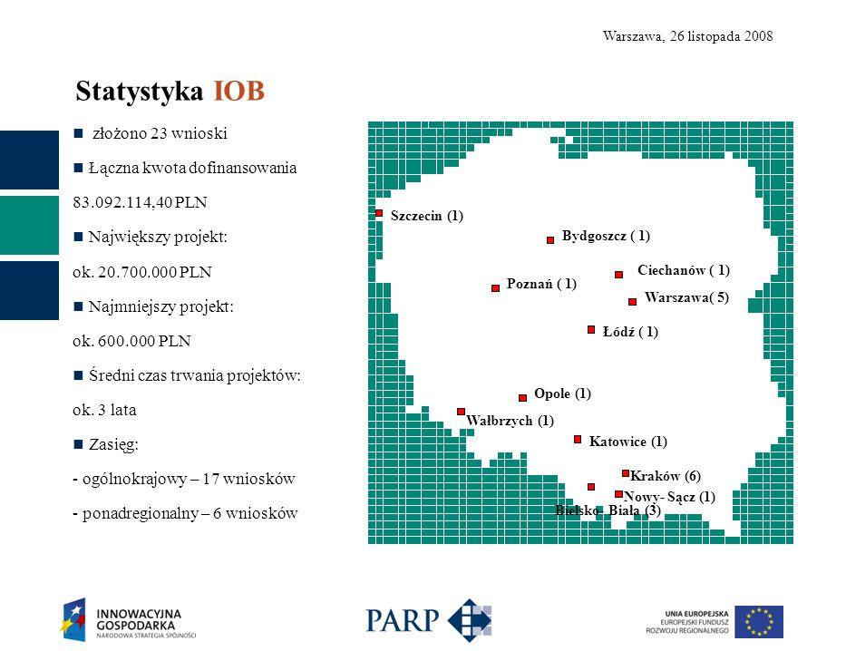 Warszawa, 26 listopada 2008 złożono 23 wnioski Łączna kwota dofinansowania 83.092.114,40 PLN Największy projekt: ok. 20.700.000 PLN Najmniejszy projek
