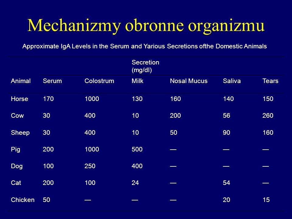 Mechanizmy obronne organizmu Approximate IgA Levels in the Serum and Yarious Secretions ofthe Domestic Animals Secretion (mg/dl) AnimalSerumColostrumM