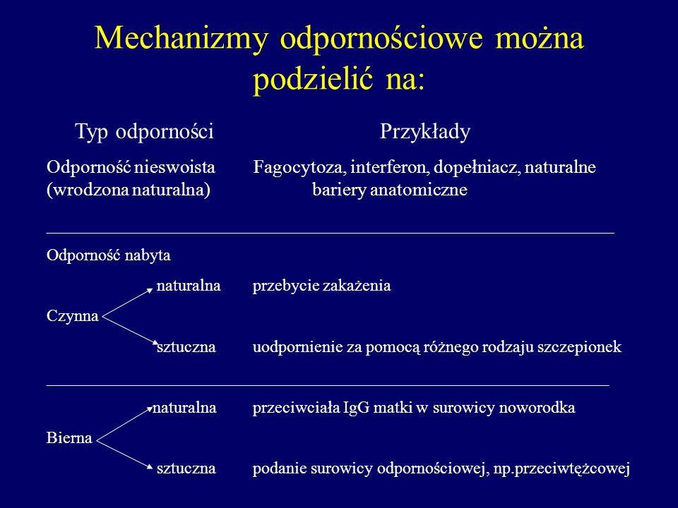 Mechanizmy odpornościowe można podzielić na: Typ odporności Odporność nieswoista (wrodzona naturalna) ______________________ Odporność nabyta naturaln