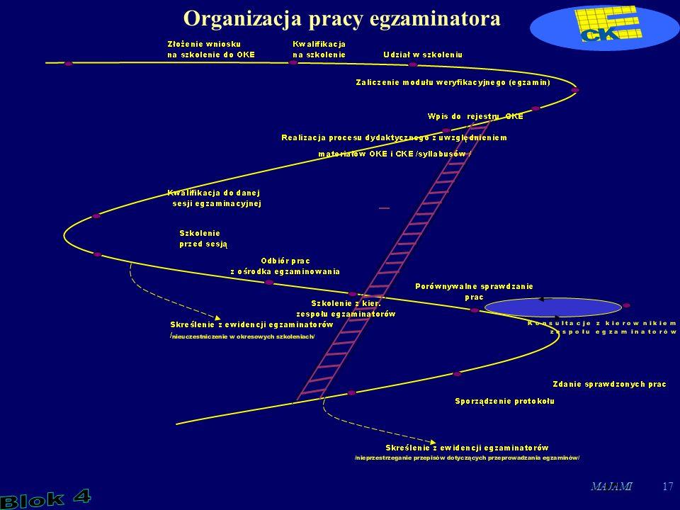 MAJAMI17 Organizacja pracy egzaminatora