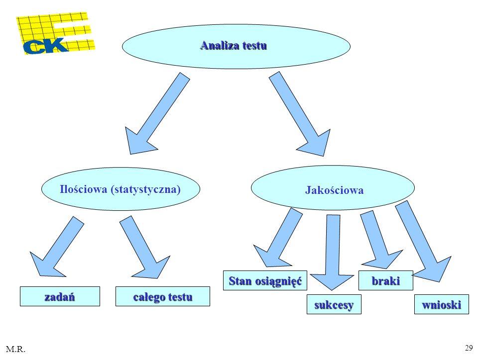 M.R. 29 Ilościowa (statystyczna) Analiza testu zadań całego testu Jakościowa Stan osiągnięć sukcesy braki wnioski