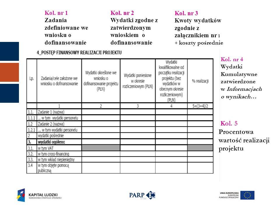 Kol. nr 1 Zadania zdefiniowane we wniosku o dofinansowanie Kol.