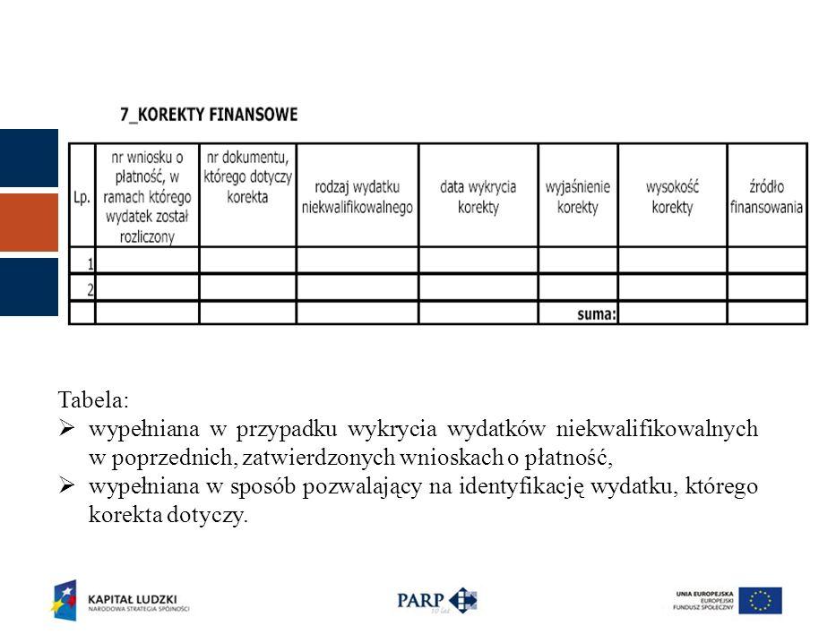 Tabela: wypełniana w przypadku wykrycia wydatków niekwalifikowalnych w poprzednich, zatwierdzonych wnioskach o płatność, wypełniana w sposób pozwalający na identyfikację wydatku, którego korekta dotyczy.