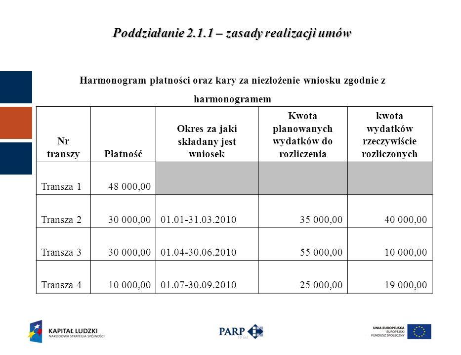 ROZLICZENIE KWOTY DOFINANSOWANIA I WKŁADU WŁASNEGO kwota dofinansowania (PLN) wkład własny (PLN) Ogółem (PLN) budżet państwa budżet jednostki samorządu terytorialnego inne krajowe środki publiczne wkład prywatny 1.Całkowita wartość projektu 2.