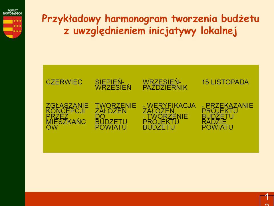 13 Przykładowy harmonogram tworzenia budżetu z uwzględnieniem inicjatywy lokalnej CZERWIEC SIEPIEŃ- WRZESIEŃ WRZESIEŃ- PAŹDZIERNIK 15 LISTOPADA ZGŁASZ