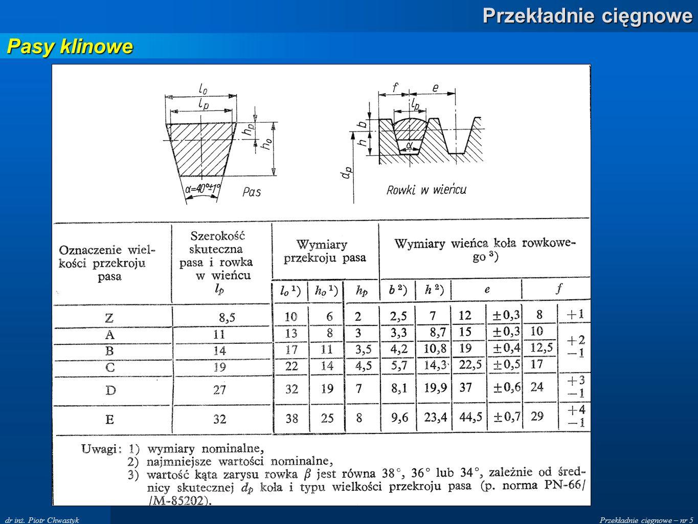 Przekładnie cięgnowe – nr 5 Przekładnie cięgnowe dr inż. Piotr Chwastyk Pasy klinowe