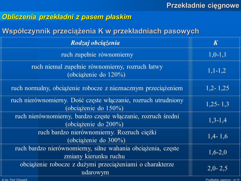 Przekładnie cięgnowe – nr 24 Przekładnie cięgnowe dr inż. Piotr Chwastyk Współczynnik przeciążenia K w przekładniach pasowych Rodzaj obciążeniaK ruch