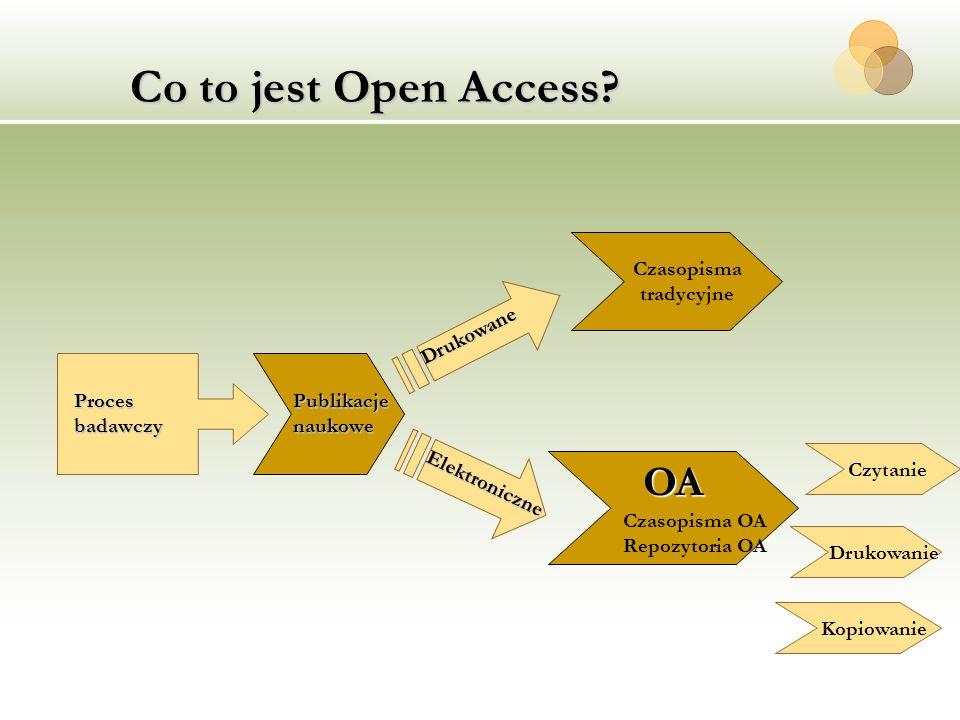 Co to jest Open Access? OA Czasopisma OA Repozytoria OA Kopiowanie Drukowanie Czasopisma tradycyjne Czytanie Proces badawczy Publikacje naukowe Drukow