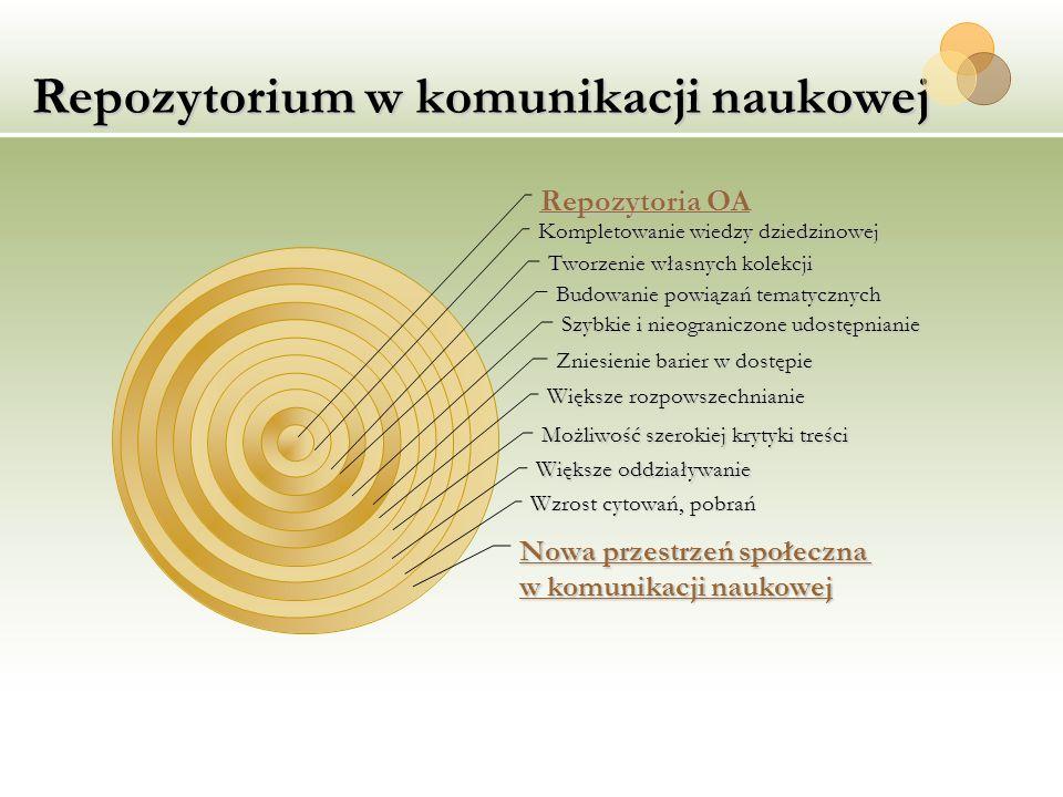 Repozytorium w komunikacji naukowej Repozytoria OA Kompletowanie wiedzy dziedzinowej Tworzenie własnych kolekcji Budowanie powiązań tematycznych Szybk
