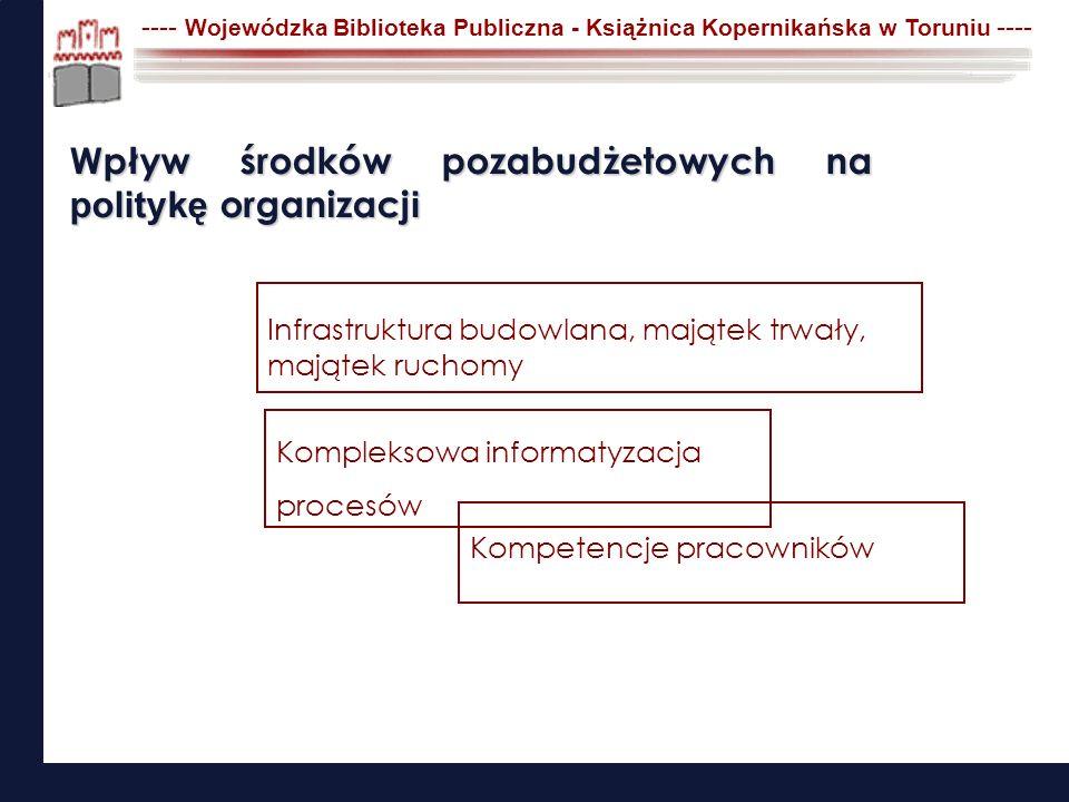 ---- Wojewódzka Biblioteka Publiczna - Książnica Kopernikańska w Toruniu ---- Infrastruktura budowlana, majątek trwały, majątek ruchomy Kompetencje pr