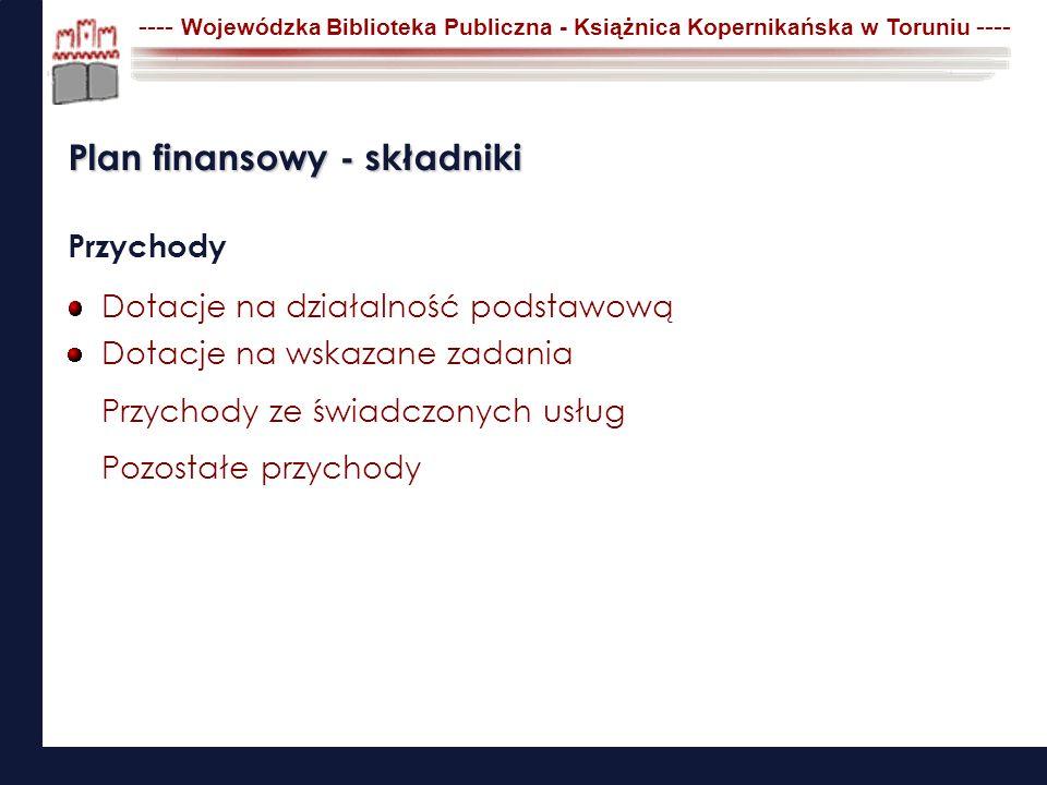 ---- Wojewódzka Biblioteka Publiczna - Książnica Kopernikańska w Toruniu ---- Plan finansowy - składniki Koszty Zużycie materiałów Zakupy zbiorów bibliotecznych Usługi obce Wynagrodzenia Świadczenia dla pracowników Amortyzacja Pozostałe koszty