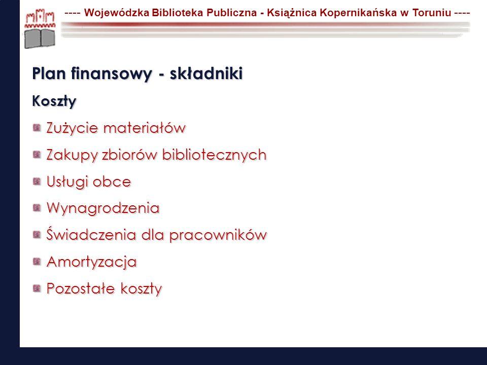 ---- Wojewódzka Biblioteka Publiczna - Książnica Kopernikańska w Toruniu ---- Plan finansowy - składniki Koszty Zużycie materiałów Zakupy zbiorów bibl