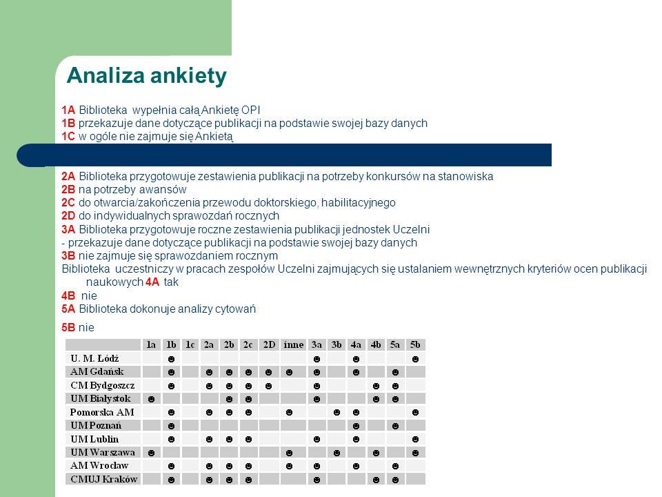 Wnioski z analizy ankiety Większość Bibliotek uczelni medycznych w Polsce: - udostępnia dane o publikacjach pracowników na potrzeby Ankiety OPI - przygotowuje zestawienia publikacji pracowników na potrzeby awansów zawodowych oraz do otwarcia przewodów doktorskich i habilitacyjnych - dostarcza materiału o publikacjach do sprawozdań rocznych jednostek uczelnianych - uczestniczy w zespołach oceniających publikacje - dokonuje analizy cytowań