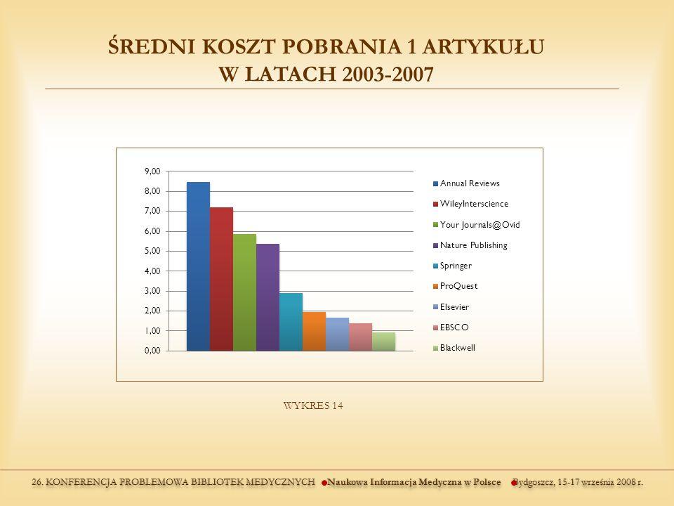 WYKRES 14 ŚREDNI KOSZT POBRANIA 1 ARTYKUŁU W LATACH 2003-2007