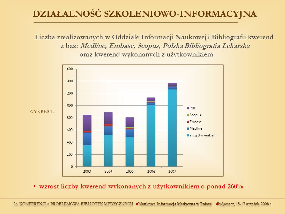 Liczba zrealizowanych w Oddziale Informacji Naukowej i Bibliografii kwerend z baz: Medline, Embase, Scopus, Polska Bibliografia Lekarska oraz kwerend wykonanych z użytkownikiem WYKRES 17 DZIAŁALNOŚĆ SZKOLENIOWO-INFORMACYJNA wzrost liczby kwerend wykonanych z użytkownikiem o ponad 260%