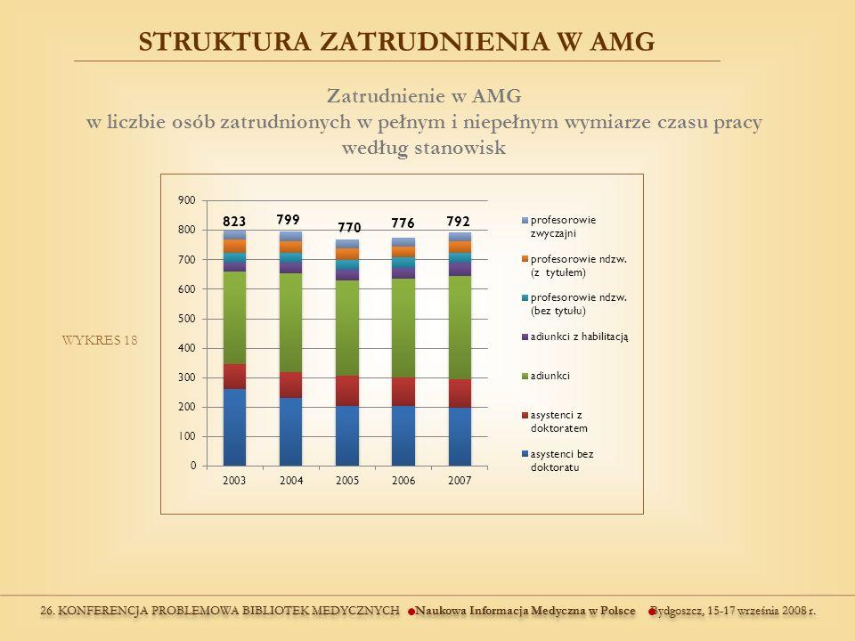 STRUKTURA ZATRUDNIENIA W AMG WYKRES 18 Zatrudnienie w AMG w liczbie osób zatrudnionych w pełnym i niepełnym wymiarze czasu pracy według stanowisk