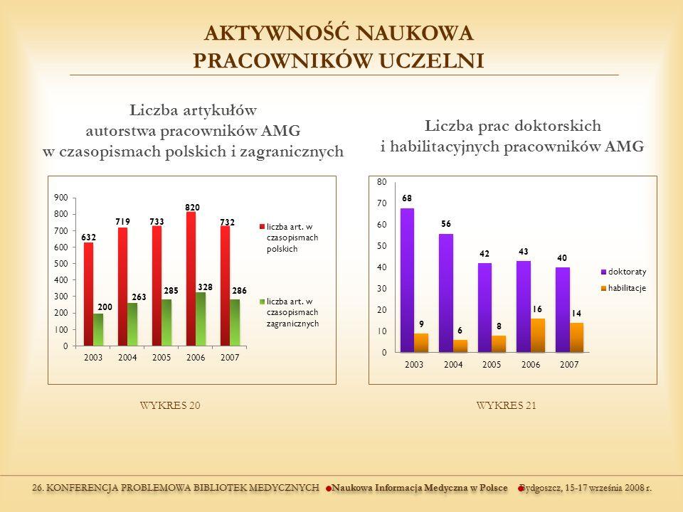 WYKRES 20WYKRES 21 Liczba artykułów autorstwa pracowników AMG w czasopismach polskich i zagranicznych Liczba prac doktorskich i habilitacyjnych pracowników AMG AKTYWNOŚĆ NAUKOWA PRACOWNIKÓW UCZELNI