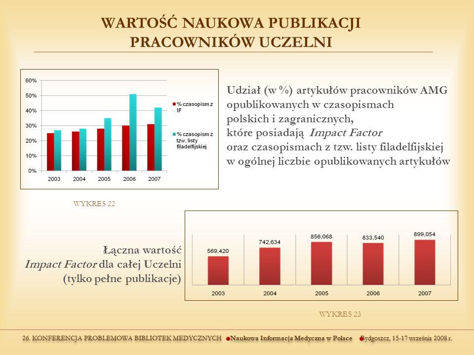 WYKRES 22 WYKRES 23 Łączna wartość Impact Factor dla całej Uczelni (tylko pełne publikacje) Udział (w %) artykułów pracowników AMG opublikowanych w czasopismach polskich i zagranicznych, które posiadają Impact Factor oraz czasopismach z tzw.