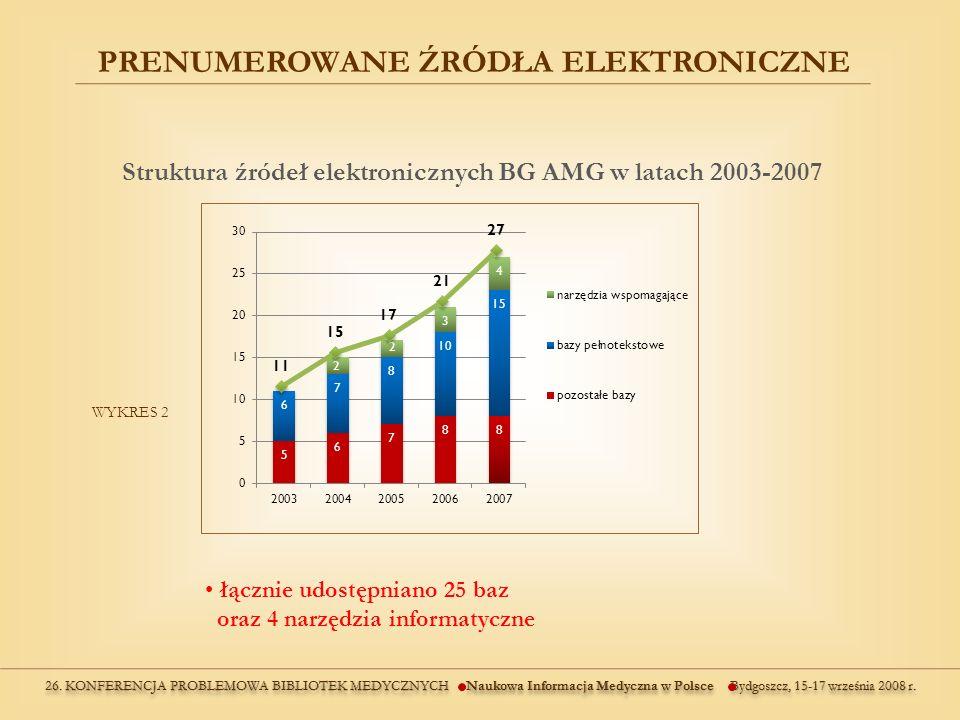 Struktura źródeł elektronicznych BG AMG w latach 2003-2007 PRENUMEROWANE ŹRÓDŁA ELEKTRONICZNE WYKRES 2 łącznie udostępniano 25 baz oraz 4 narzędzia informatyczne
