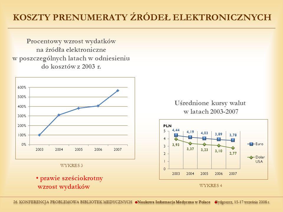 Uśrednione kursy walut w latach 2003-2007 WYKRES 3 WYKRES 4 prawie sześciokrotny wzrost wydatków KOSZTY PRENUMERATY ŹRÓDEŁ ELEKTRONICZNYCH Procentowy wzrost wydatków na źródła elektroniczne w poszczególnych latach w odniesieniu do kosztów z 2003 r.