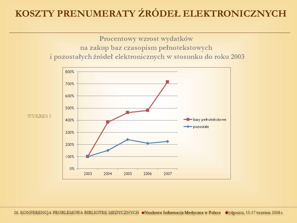 KOSZTY PRENUMERATY ŹRÓDEŁ ELEKTRONICZNYCH WYKRES 5 Procentowy wzrost wydatków na zakup baz czasopism pełnotekstowych i pozostałych źródeł elektronicznych w stosunku do roku 2003