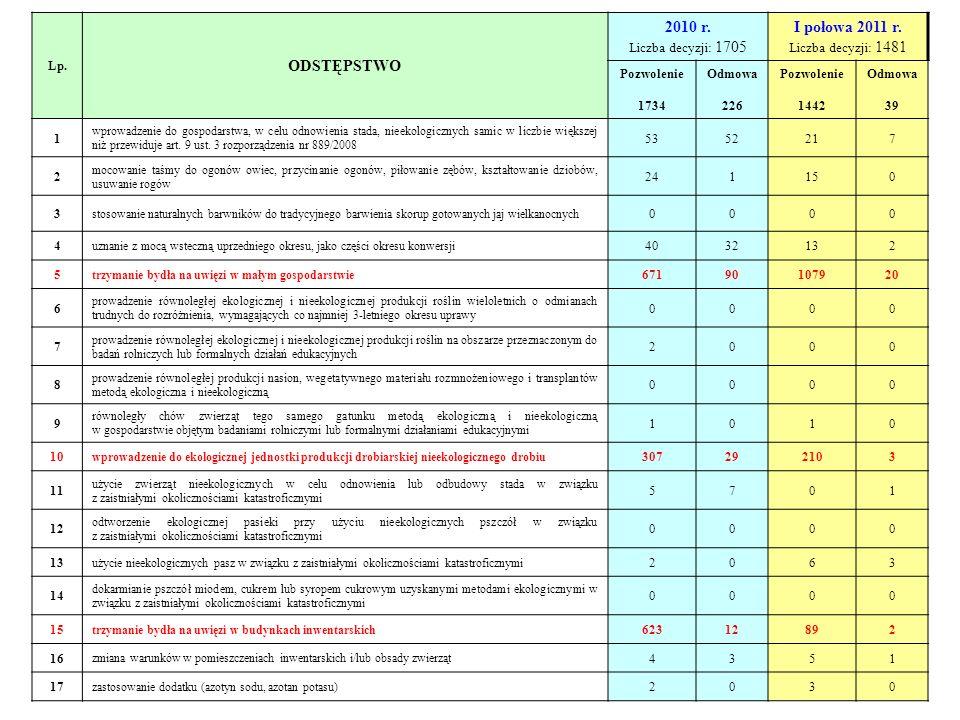 Lp.ODSTĘPSTWO 2010 r. Liczba decyzji: 1705 I połowa 2011 r.
