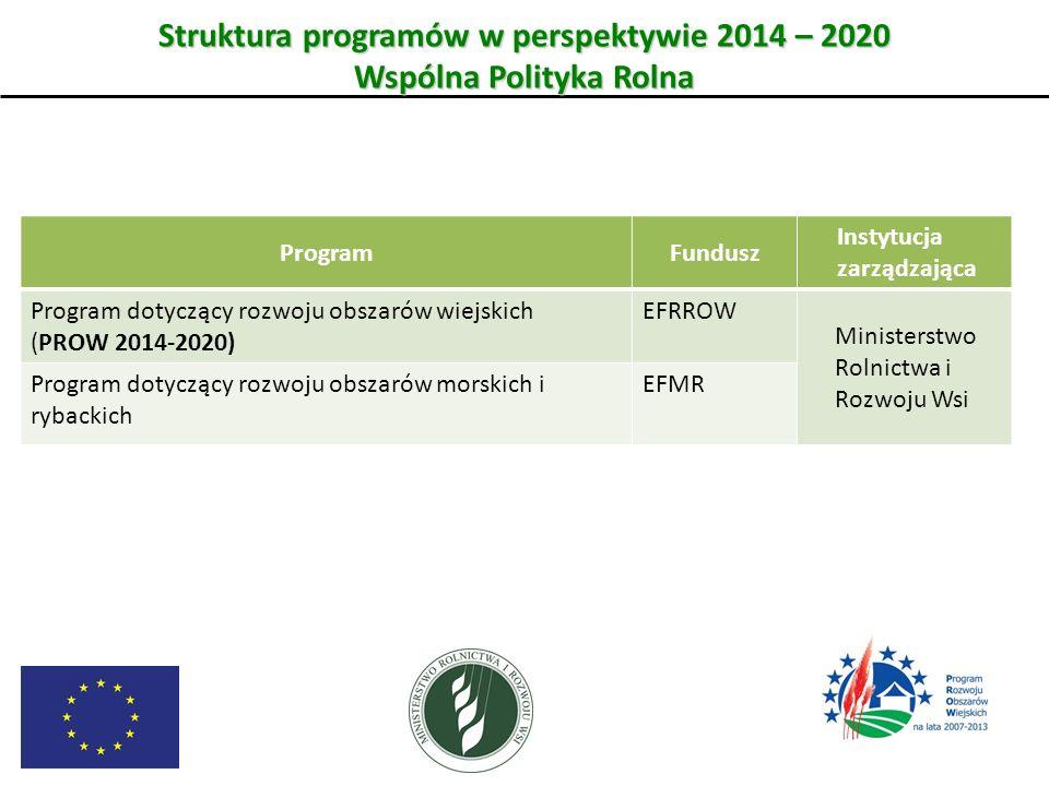 Struktura programów w perspektywie 2014 – 2020 Wspólna Polityka Rolna ProgramFundusz Instytucja zarządzająca Program dotyczący rozwoju obszarów wiejsk