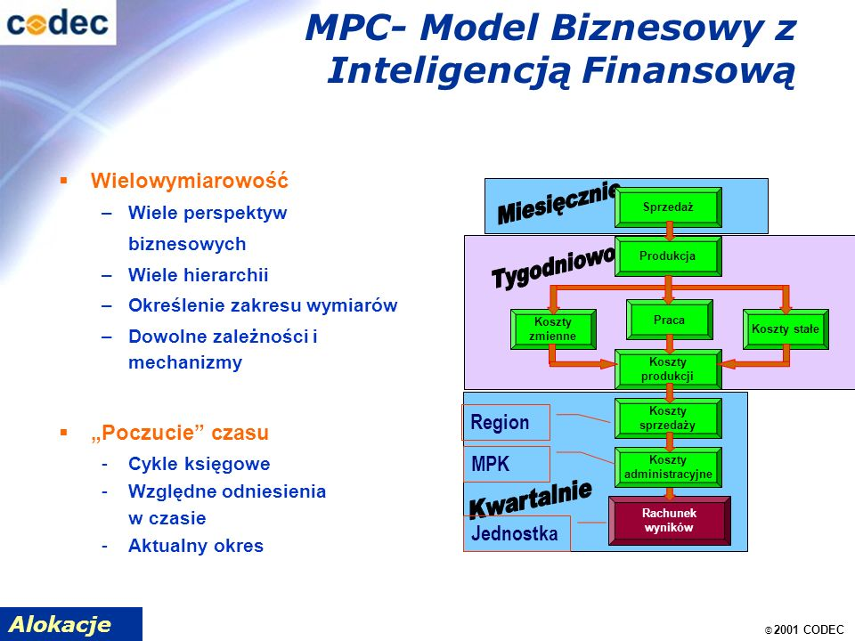 © 2001 CODEC MPC- Model Biznesowy z Inteligencją Finansową Wielowymiarowość –Wiele perspektyw biznesowych –Wiele hierarchii –Określenie zakresu wymiarów –Dowolne zależności i mechanizmy Poczucie czasu -Cykle księgowe -Względne odniesienia w czasie -Aktualny okres Alokacje Rachunek wyników Sprzedaż Produkcja Koszty zmienne Praca Koszty stałe Koszty produkcji Koszty sprzedaży Koszty administracyjne Jednostka MPK Region