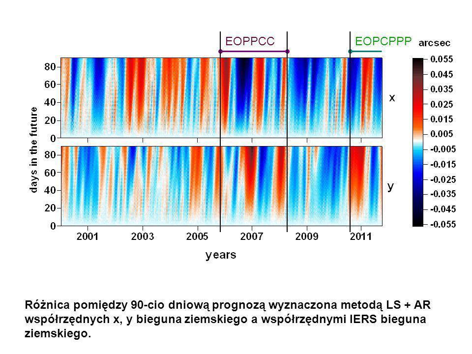 EOPPCC Różnica pomiędzy 90-cio dniową prognozą wyznaczona metodą LS + AR współrzędnych x, y bieguna ziemskiego a współrzędnymi IERS bieguna ziemskiego