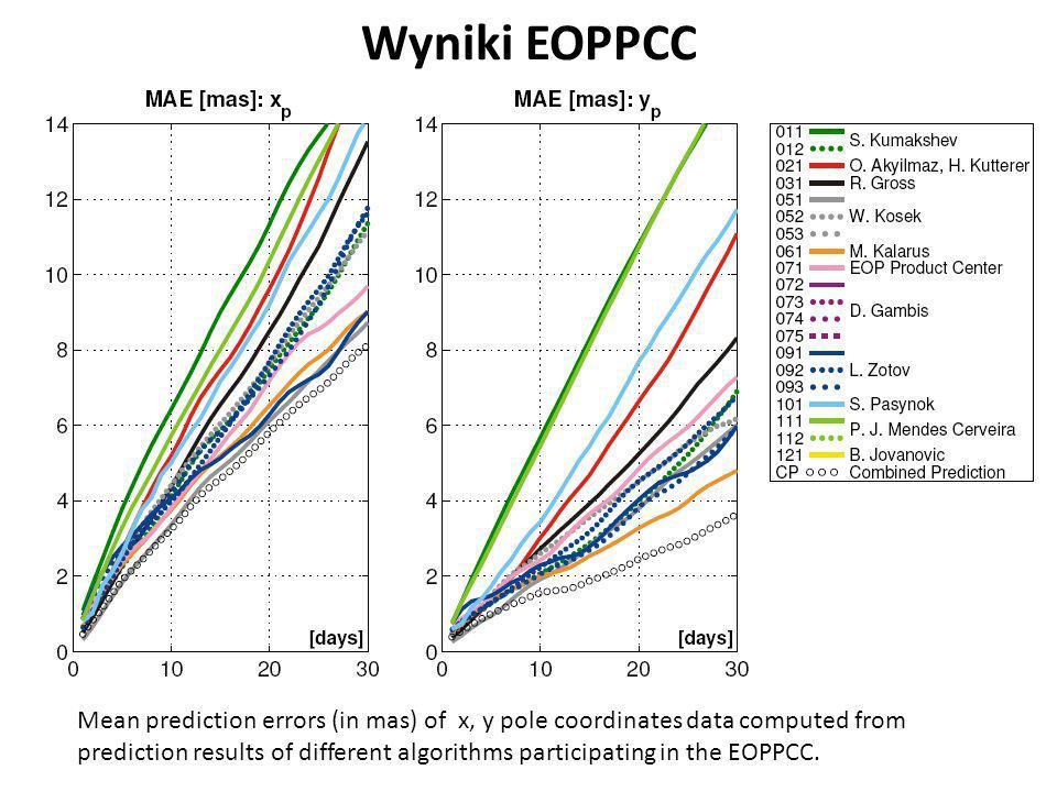 EOPPCC Różnica pomiędzy 90-cio dniową prognozą wyznaczona metodą LS + AR współrzędnych x, y bieguna ziemskiego a współrzędnymi IERS bieguna ziemskiego.