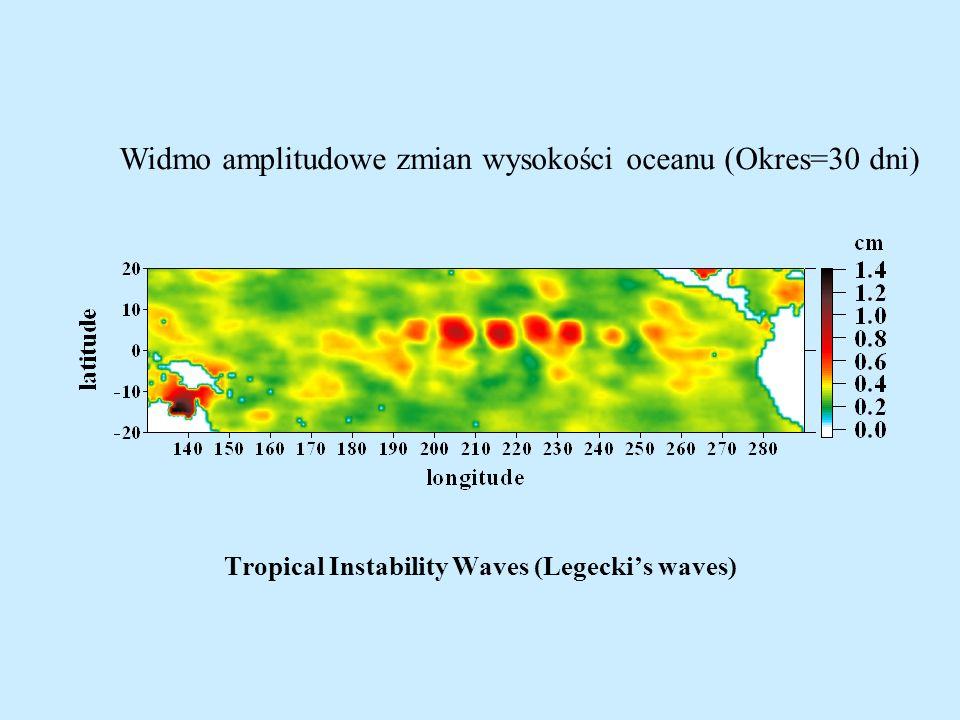 Tropical Instability Waves (Legeckis waves) Widmo amplitudowe zmian wysokości oceanu (Okres=30 dni)