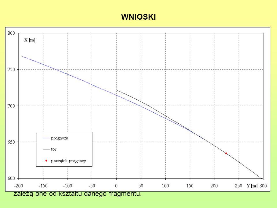 WNIOSKI Dokładności wykonanych prognoz zależą od kształtu analizowanego odcinka i od położenia punktu, w którym rozpoczyna się prognoza; Odcinki o mni