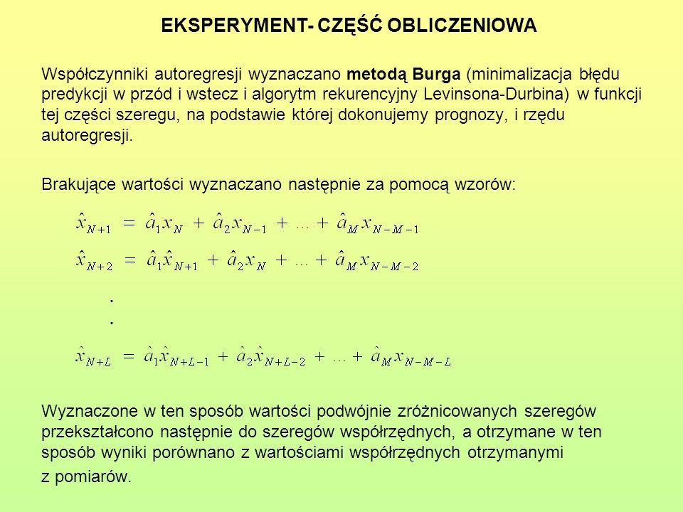 Współczynniki autoregresji wyznaczano metodą Burga (minimalizacja błędu predykcji w przód i wstecz i algorytm rekurencyjny Levinsona-Durbina) w funkcj