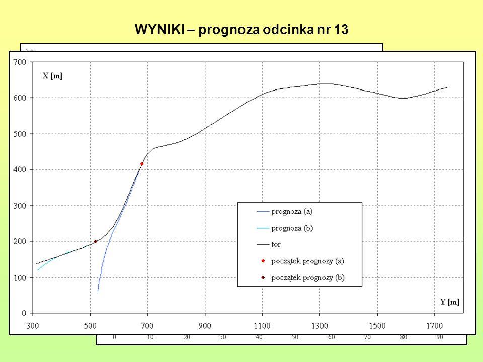 WYNIKI – prognoza odcinka nr 13 Dla tego odcinka wykonano dwie prognozy: (a) i (b). N a = 62 N b = 81 P a x = 18 P a y = 8 P b x = 21 P b y = 17 S a a