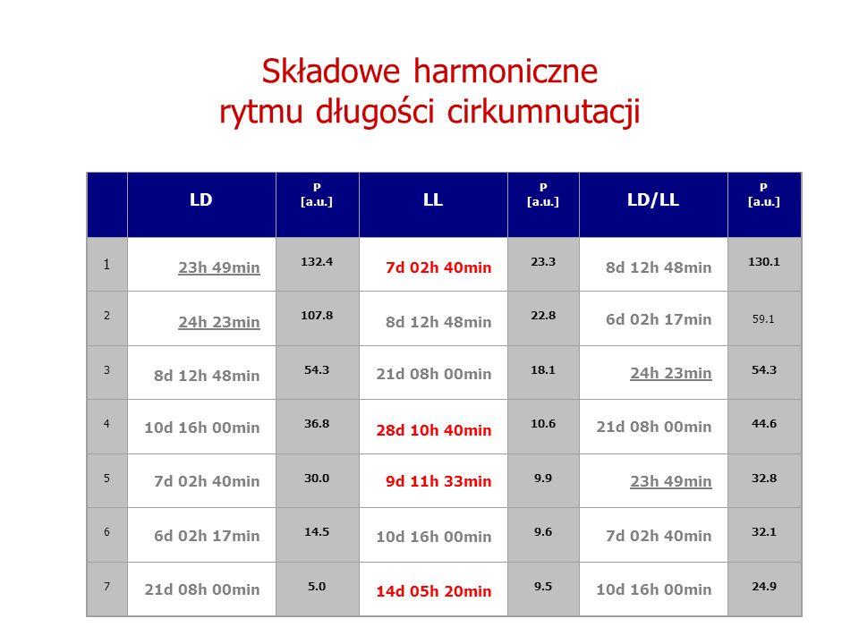 LD P [a.u.] LL P [a.u.] LD/LL P [a.u.] 1 23h 49min 132.4 7d 02h 40min 23.3 8d 12h 48min 130.1 2 24h 23min 107.8 8d 12h 48min 22.8 6d 02h 17min 59.1 3