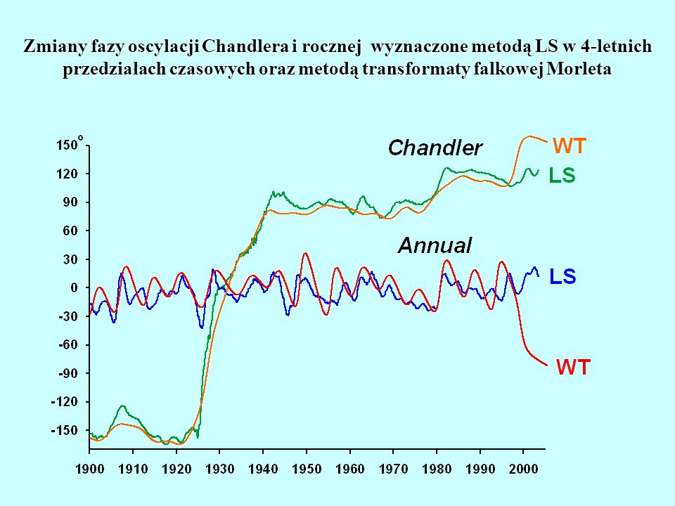 zmiany amplitudy oscylacji Chandlera i rocznej wyznaczona metodą LS w 4-letnich przedziałach czasowych Moduł transformaty falkowej Morleta oraz zmiany amplitudy oscylacji Chandlera i rocznej wyznaczona metodą LS w 4-letnich przedziałach czasowych